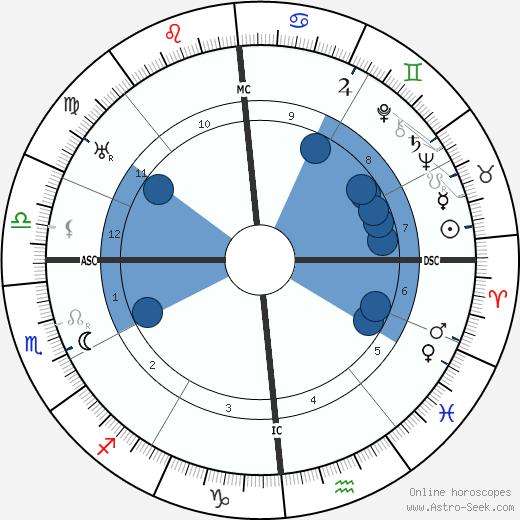 C. E. Mitchell wikipedia, horoscope, astrology, instagram
