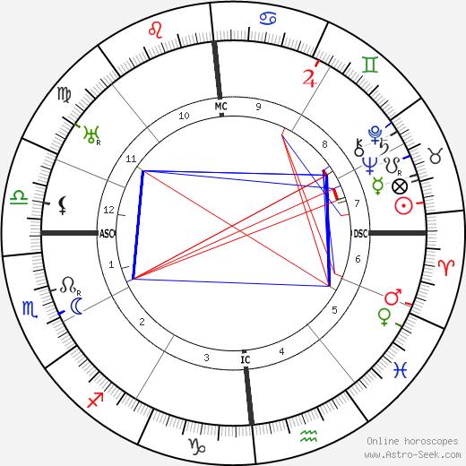 C. E. Mitchell день рождения гороскоп, C. E. Mitchell Натальная карта онлайн