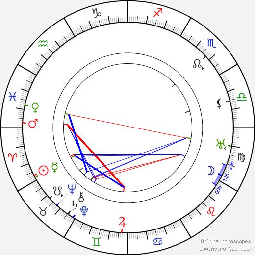 Charles Brabin день рождения гороскоп, Charles Brabin Натальная карта онлайн