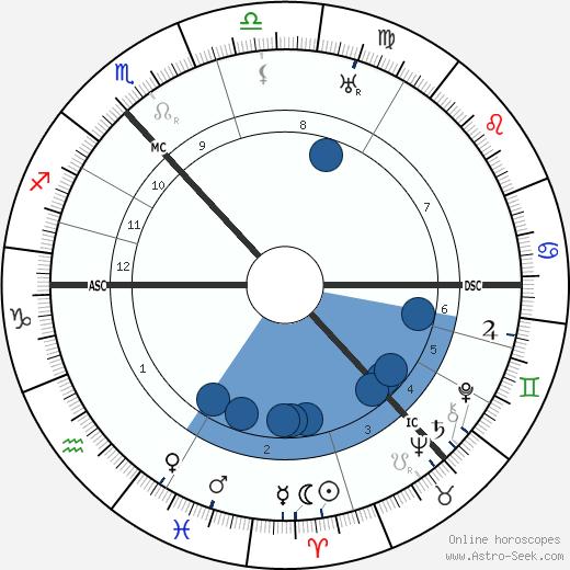 Douglas Young wikipedia, horoscope, astrology, instagram