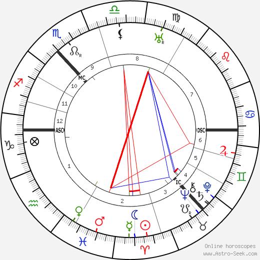Douglas Young день рождения гороскоп, Douglas Young Натальная карта онлайн