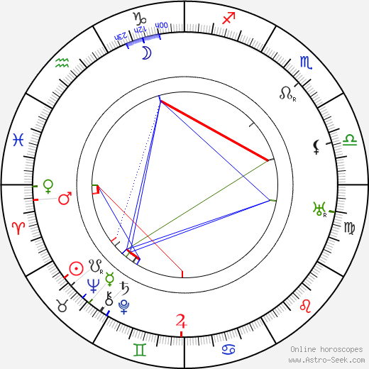 Edmund Heuberger tema natale, oroscopo, Edmund Heuberger oroscopi gratuiti, astrologia