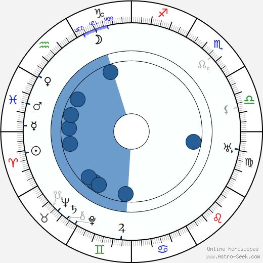 Frédéric Mariotti wikipedia, horoscope, astrology, instagram