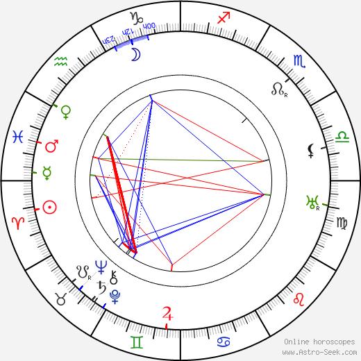 Frédéric Mariotti astro natal birth chart, Frédéric Mariotti horoscope, astrology
