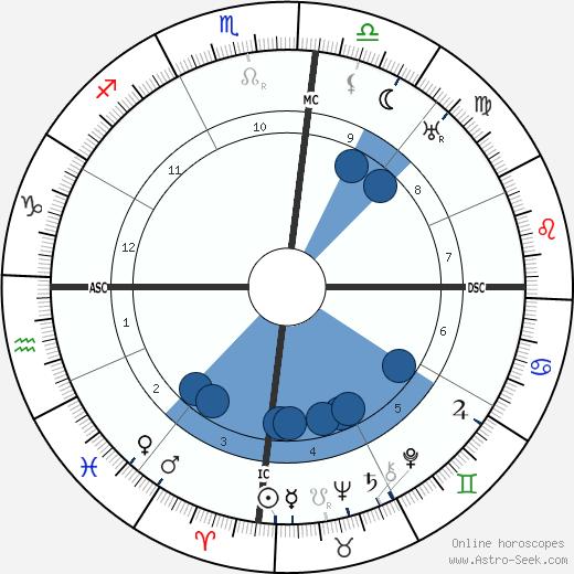 Getulio Dorneles Vargas wikipedia, horoscope, astrology, instagram