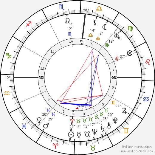 Getulio Dorneles Vargas birth chart, biography, wikipedia 2019, 2020