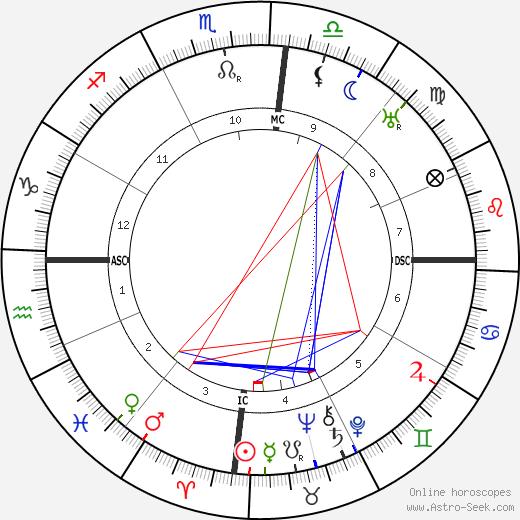 Getulio Dorneles Vargas astro natal birth chart, Getulio Dorneles Vargas horoscope, astrology
