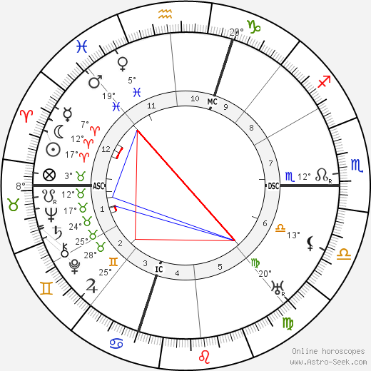 Gino Severini birth chart, biography, wikipedia 2017, 2018