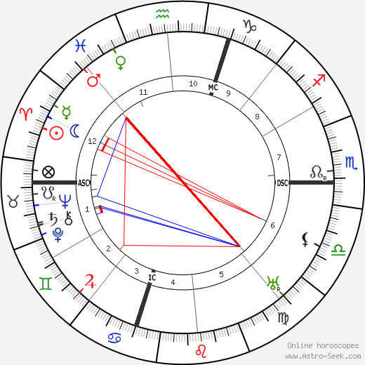 Gino Severini astro natal birth chart, Gino Severini horoscope, astrology
