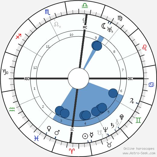 Jose Lobato wikipedia, horoscope, astrology, instagram