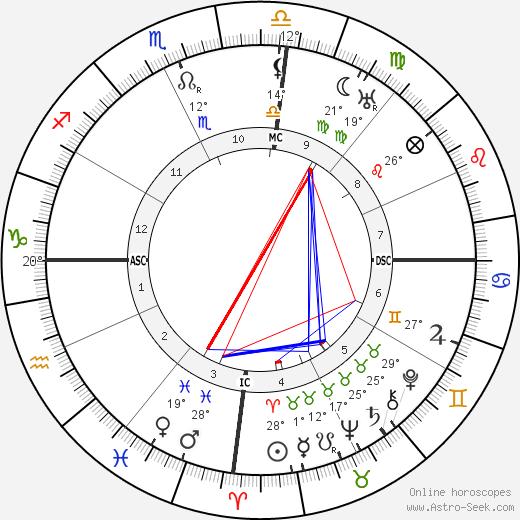 Jose Lobato birth chart, biography, wikipedia 2020, 2021