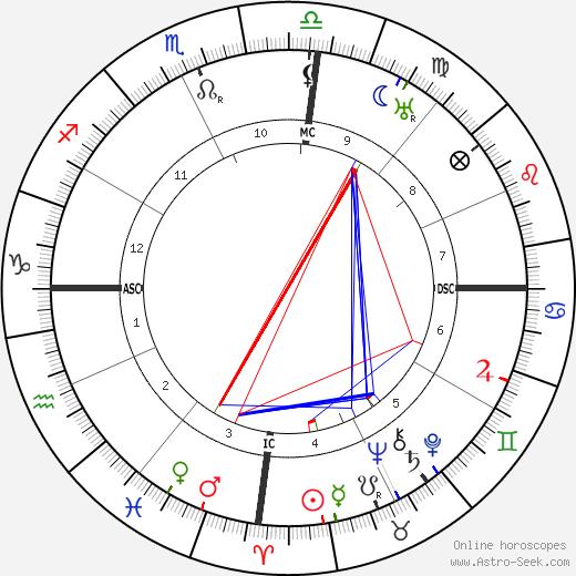Jose Lobato birth chart, Jose Lobato astro natal horoscope, astrology