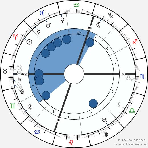 Lon Chaney wikipedia, horoscope, astrology, instagram