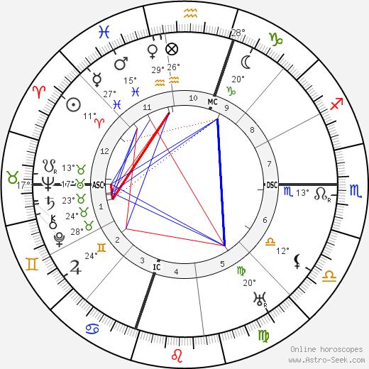 Lon Chaney birth chart, biography, wikipedia 2018, 2019