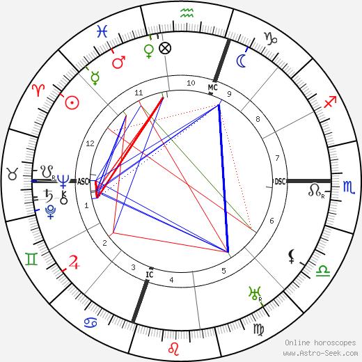 Lon Chaney astro natal birth chart, Lon Chaney horoscope, astrology