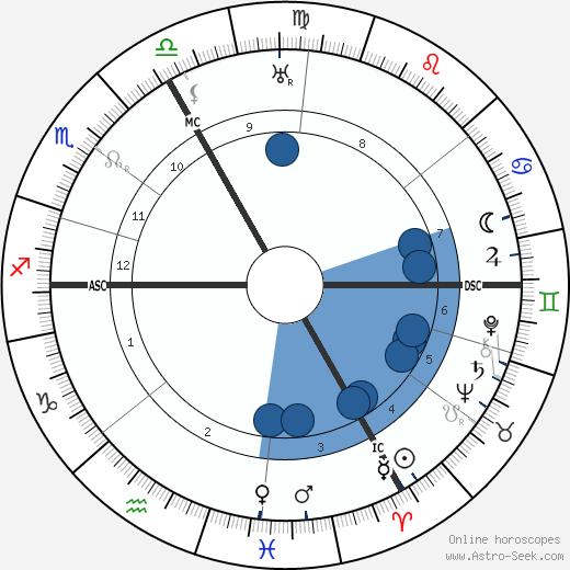 Otto Bartning wikipedia, horoscope, astrology, instagram