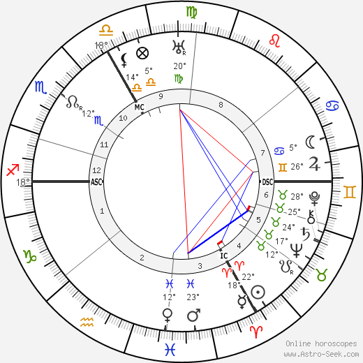 Otto Bartning birth chart, biography, wikipedia 2019, 2020