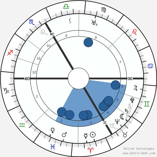 Robert Faesi wikipedia, horoscope, astrology, instagram