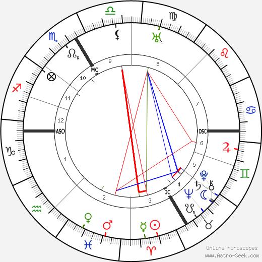 Robert Faesi день рождения гороскоп, Robert Faesi Натальная карта онлайн