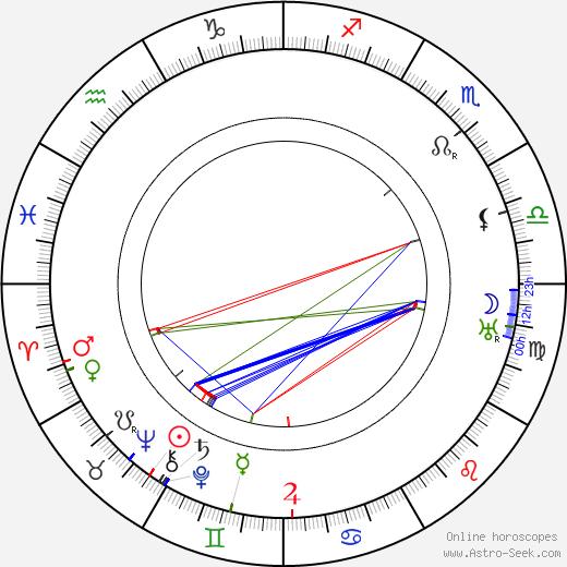 Александр Александрович Веснин Alexander Vesnin день рождения гороскоп, Alexander Vesnin Натальная карта онлайн