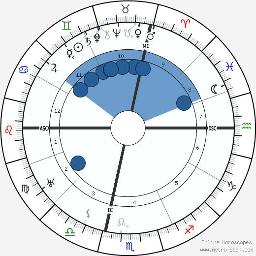 Allen Roy Dafoe wikipedia, horoscope, astrology, instagram