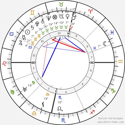 Allen Roy Dafoe tema natale, biography, Biografia da Wikipedia 2020, 2021
