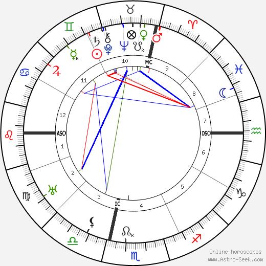 Allen Roy Dafoe tema natale, oroscopo, Allen Roy Dafoe oroscopi gratuiti, astrologia