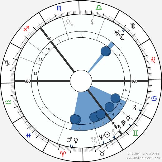 Arthur Findlay wikipedia, horoscope, astrology, instagram