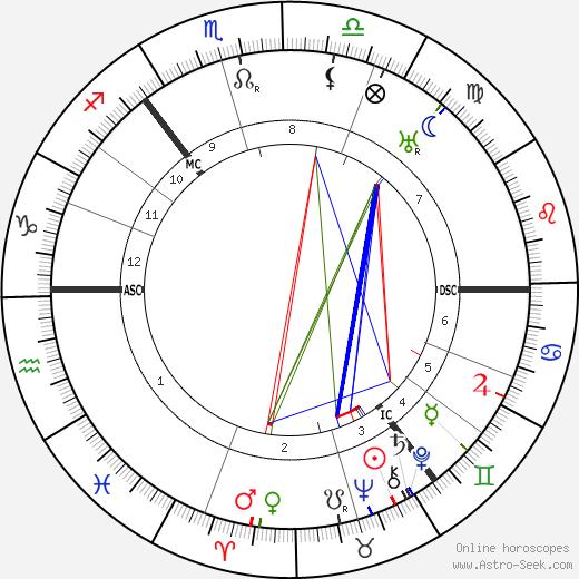 Arthur Findlay birth chart, Arthur Findlay astro natal horoscope, astrology