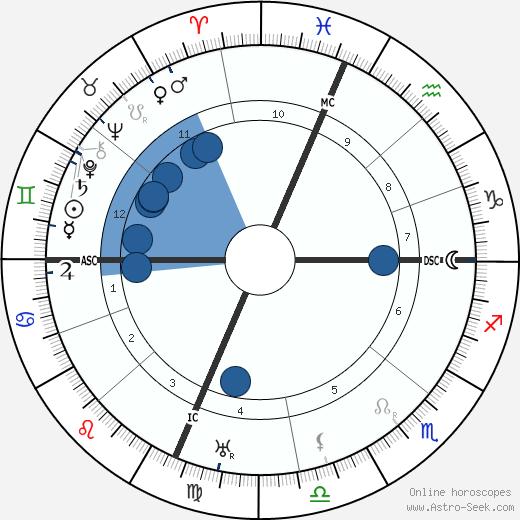 Elsa Maxwell wikipedia, horoscope, astrology, instagram