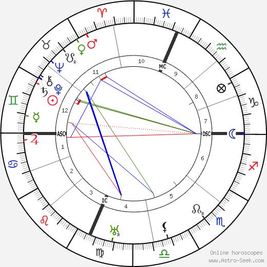 Elsa Maxwell tema natale, oroscopo, Elsa Maxwell oroscopi gratuiti, astrologia