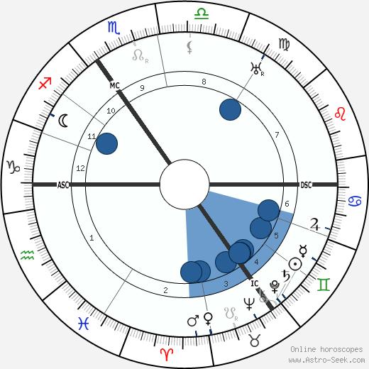 Ewald Hermann Banse wikipedia, horoscope, astrology, instagram
