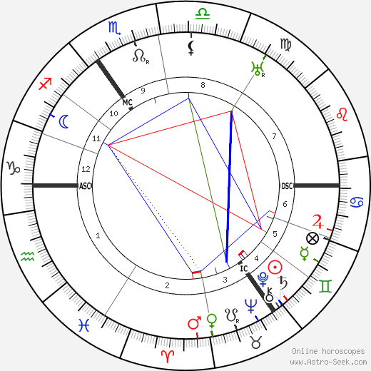 Ewald Hermann Banse tema natale, oroscopo, Ewald Hermann Banse oroscopi gratuiti, astrologia