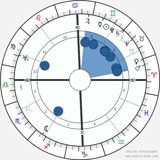 Gus Bofa wikipedia, horoscope, astrology, instagram