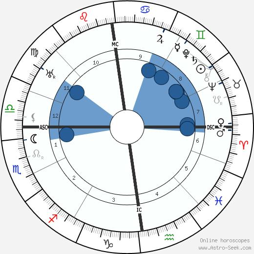 Henricus W. J. M. Keuks wikipedia, horoscope, astrology, instagram