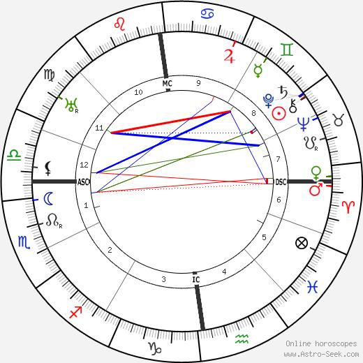Henricus W. J. M. Keuks день рождения гороскоп, Henricus W. J. M. Keuks Натальная карта онлайн
