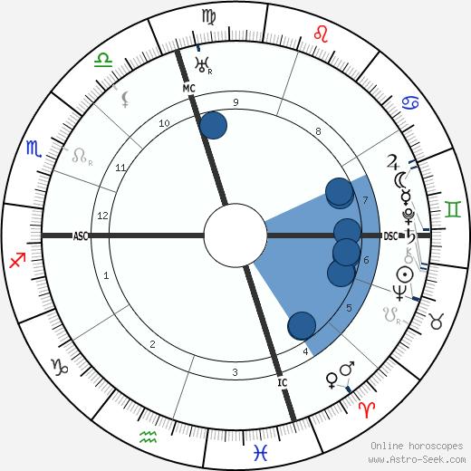 Jose Ortega y Gasset wikipedia, horoscope, astrology, instagram