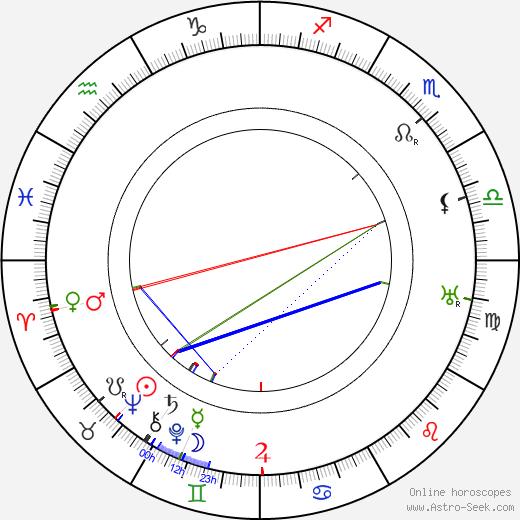 Josef Waltner день рождения гороскоп, Josef Waltner Натальная карта онлайн