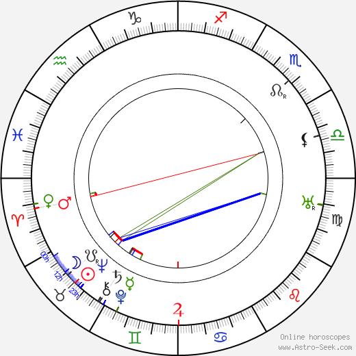 Naimi Kari день рождения гороскоп, Naimi Kari Натальная карта онлайн