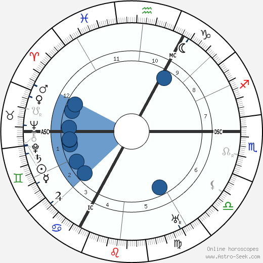 Peter Kürten wikipedia, horoscope, astrology, instagram