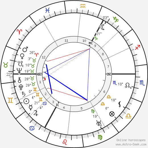 Peter Kürten birth chart, biography, wikipedia 2019, 2020