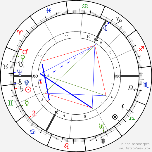 Peter Kürten birth chart, Peter Kürten astro natal horoscope, astrology