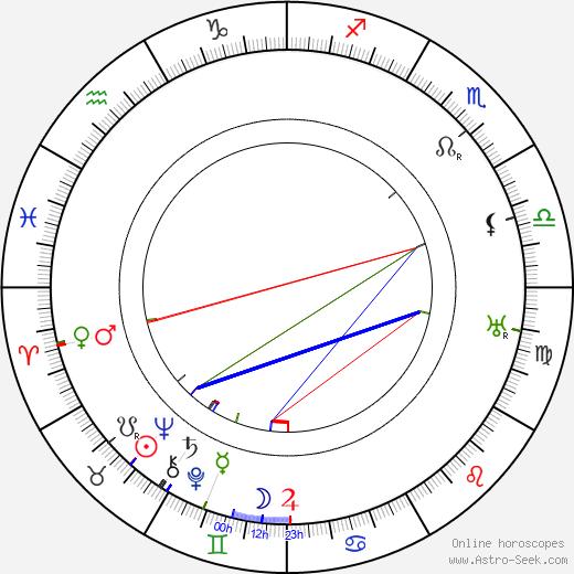 Pierre Juvenet astro natal birth chart, Pierre Juvenet horoscope, astrology