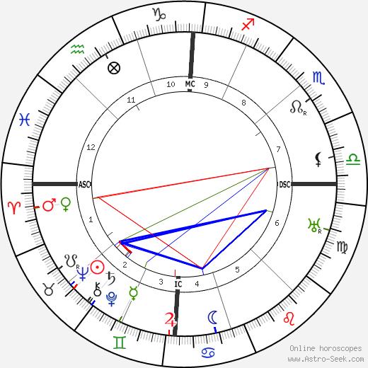 Stanley King tema natale, oroscopo, Stanley King oroscopi gratuiti, astrologia