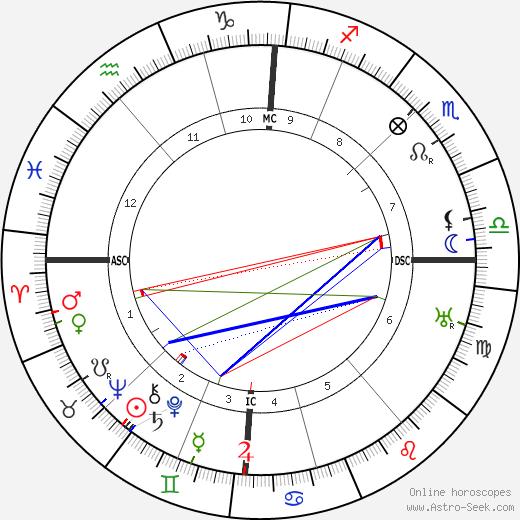 Theodor Loos astro natal birth chart, Theodor Loos horoscope, astrology