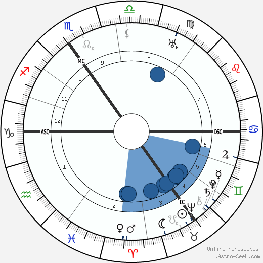 Victor Neuberg horoscope, astrology, sign, zodiac, date of birth, instagram
