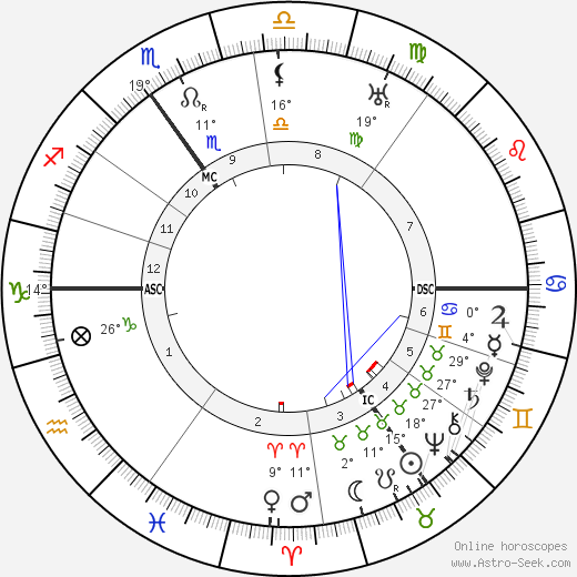Victor Neuberg birth chart, biography, wikipedia 2019, 2020