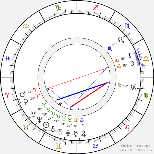 Walter Gropius birth chart, biography, wikipedia 2018, 2019