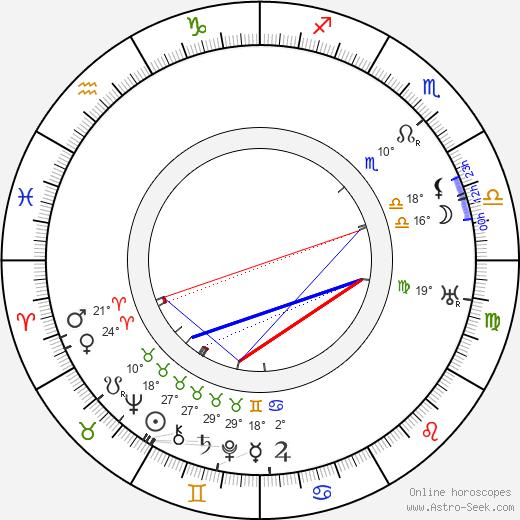 Walter Gropius birth chart, biography, wikipedia 2019, 2020