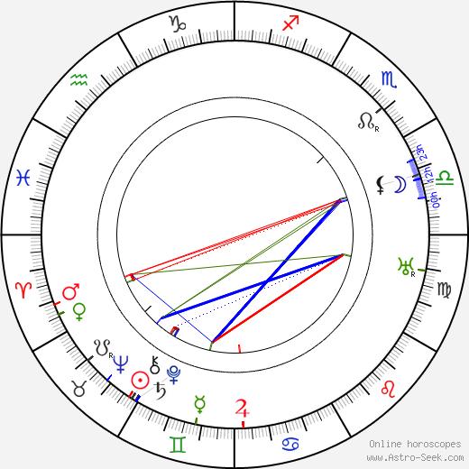 Walter Gropius astro natal birth chart, Walter Gropius horoscope, astrology